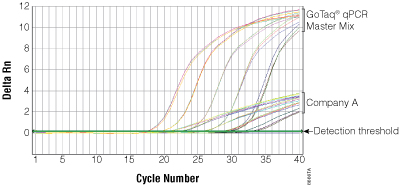 Performance comparison of GoTaq(R) qPCR Master Mix versus competitor dye master mix.