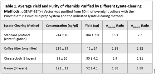 Average Yield and Purity of Plasmids Purified by Different Lysate-Clearing Methods.